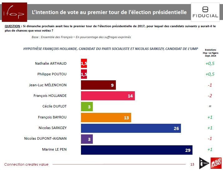 gpg02 Copy 72 Francia: Le Pen in crescita ulteriore 29%, polverizza Hollande 14%
