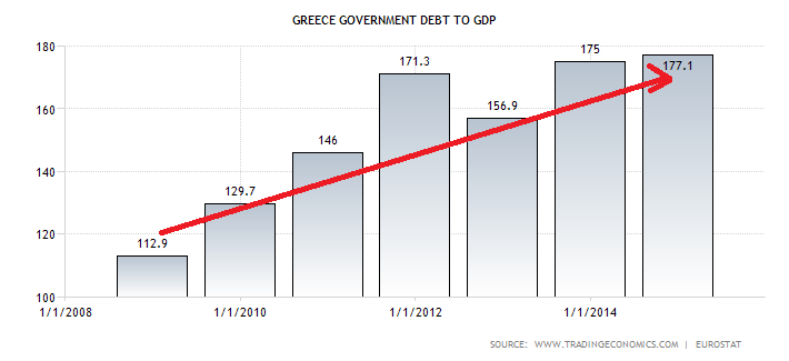 greece-government-debt-to-gdp (1)