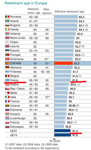 retirement-age-in-Europe