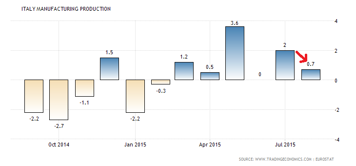 italy-manufacturing-production
