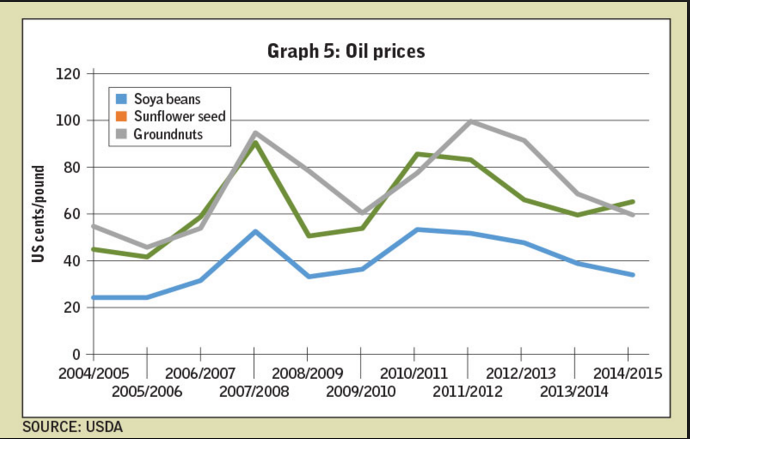 seeds oil prices