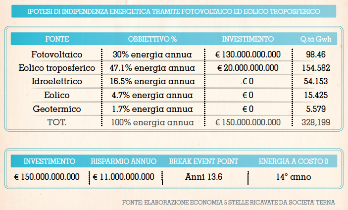 fonte - http://www.imille.org/2013/09/energia-eolica-ad-alta-quota/comment-page-1