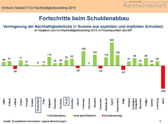 FireShot Screen Capture #139 - '' - www_stiftung-marktwirtschaft_de_fileadmin_user_upload_Generationenbilanz_Folien-EU-Ranking_2015_24-11-2015_pdf
