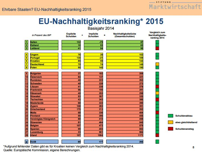 FireShot Screen Capture #140 - '' - www_stiftung-marktwirtschaft_de_fileadmin_user_upload_Generationenbilanz_Folien-EU-Ranking_2015_24-11-2015_pdf