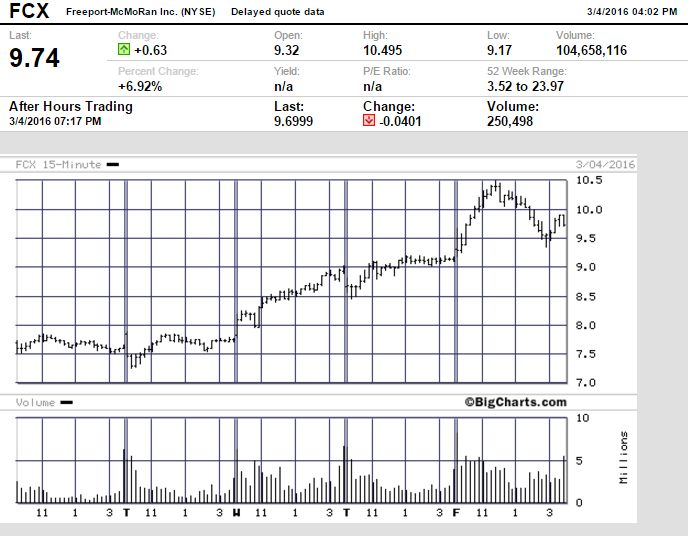 FireShot Screen Capture #170 - 'BigCharts - Printer-Friendly Format' - bigcharts_marketwatch_com_print_print_asp_nosettings=1&symb=fcx&uf=0&type=2&size=2&sid=14920&style=320&freq=7&en
