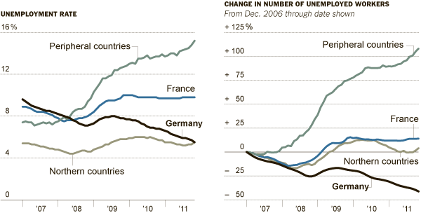 eurooccupazione