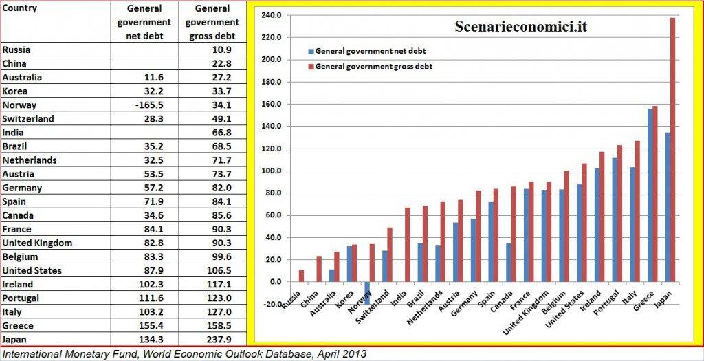 Debiti pubblici lordi e netti nel 2012 per le piu - Le fiere piu importanti nel mondo ...