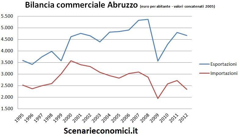 Bilancia commerciale Abruzzo