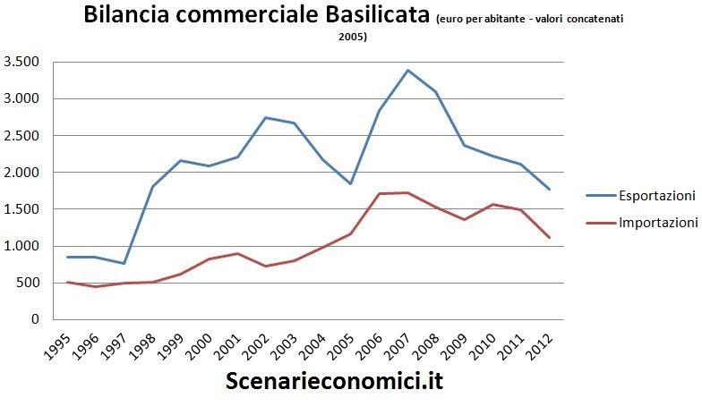 Bilancia commerciale Basilicata