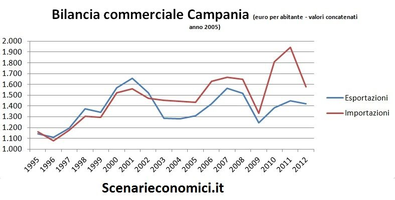 Bilancia commerciale Campania