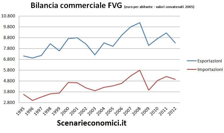 Bilancia commerciale FVG