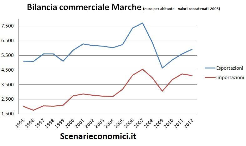 Bilancia commerciale Marche