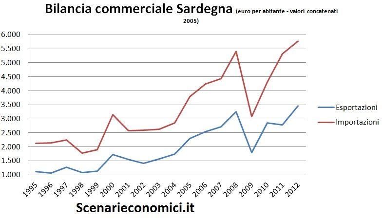 Bilancia commerciale Sardegna