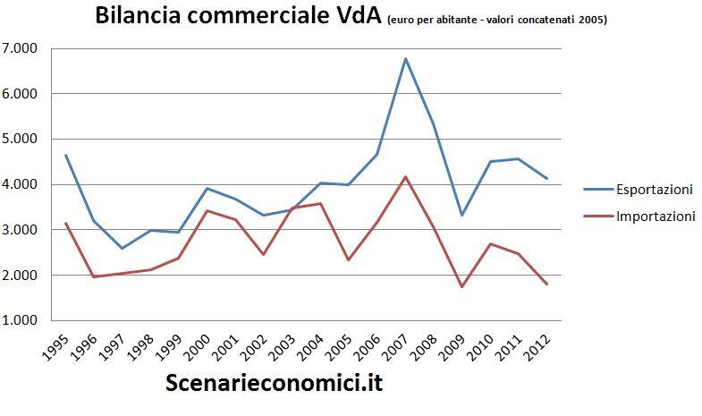 Bilancia commerciale Valle d'Aosta