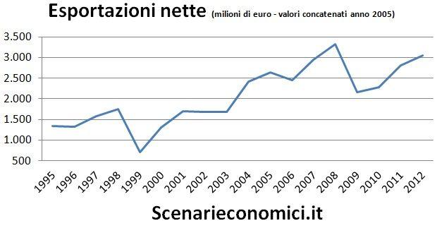 Esportazioni nette Abruzzo