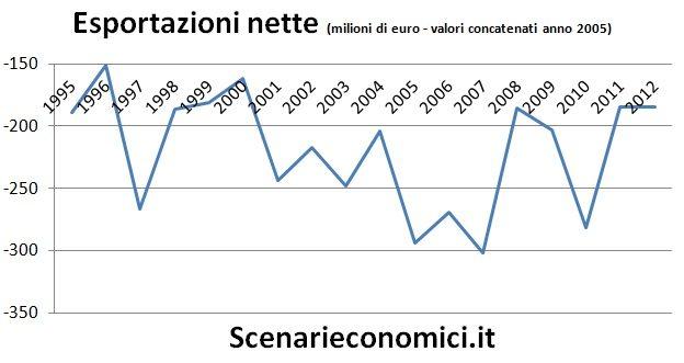 Esportazioni nette Calabria
