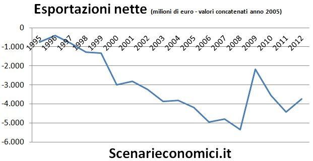 Esportazioni nette Liguria