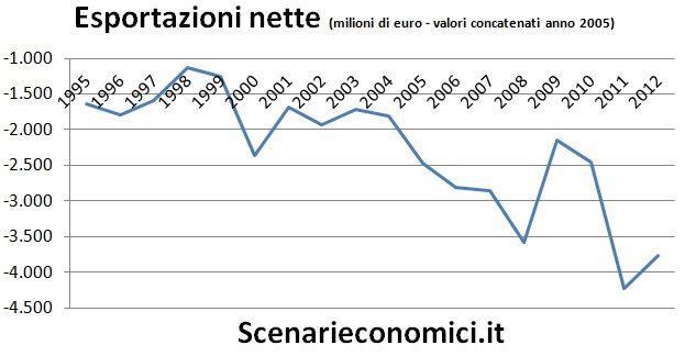 Esportazioni nette Sardegna