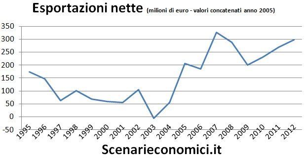 Esportazioni nette Valle d'Aosta