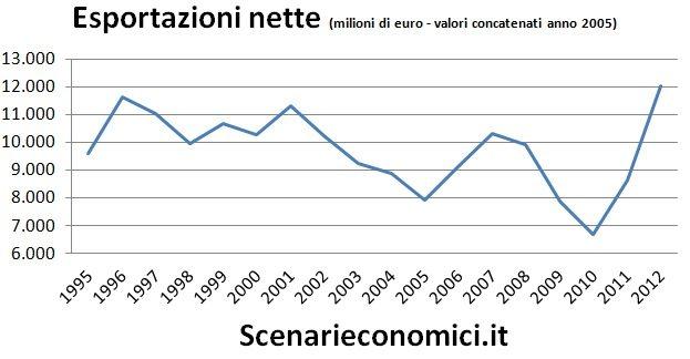 Esportazioni nette Veneto