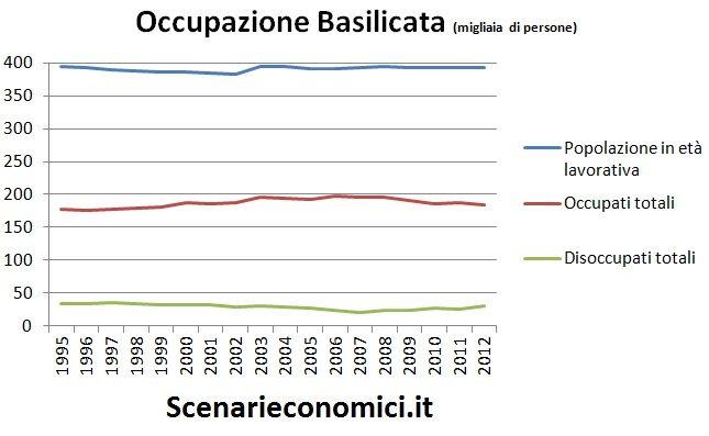 Occupazione Basilicata