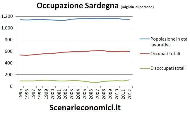 Occupazione Sardegna