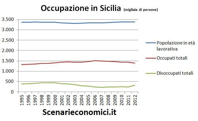 Occupazione in Sicilia