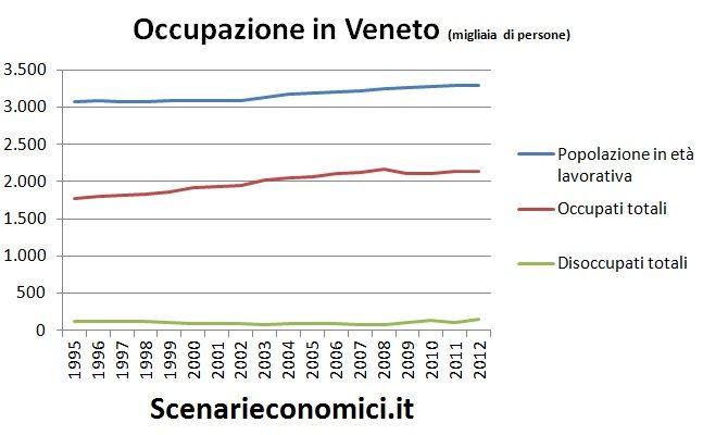 Occupazione in Veneto