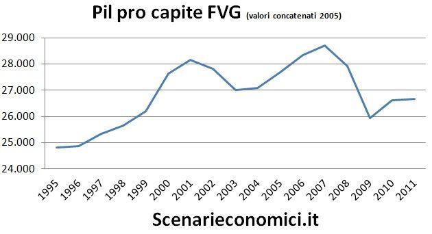 Pil pro capite FVG