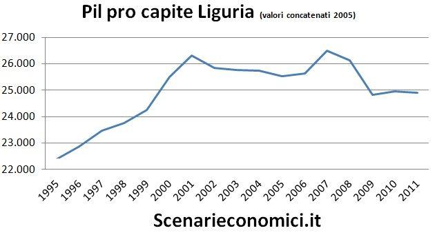 Pil pro capite Liguria