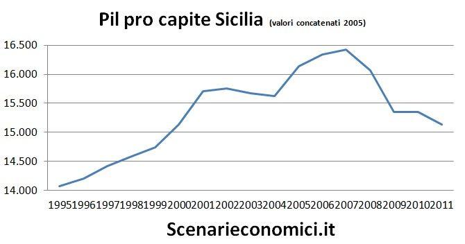 Pil pro capite Sicilia