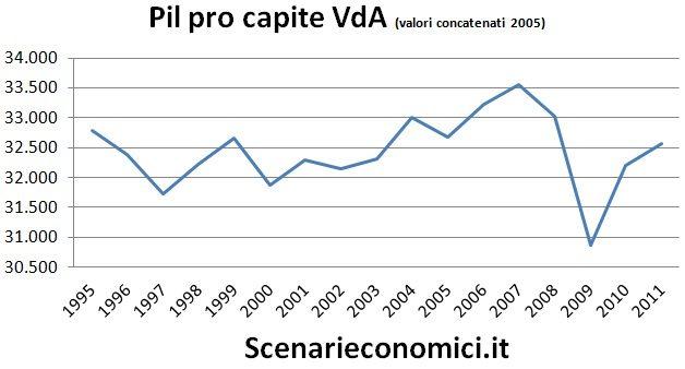 Pil pro capite Valle d'Aosta