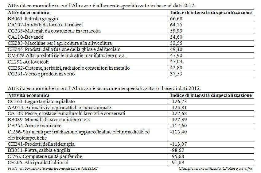 Specializzazione Abruzzo