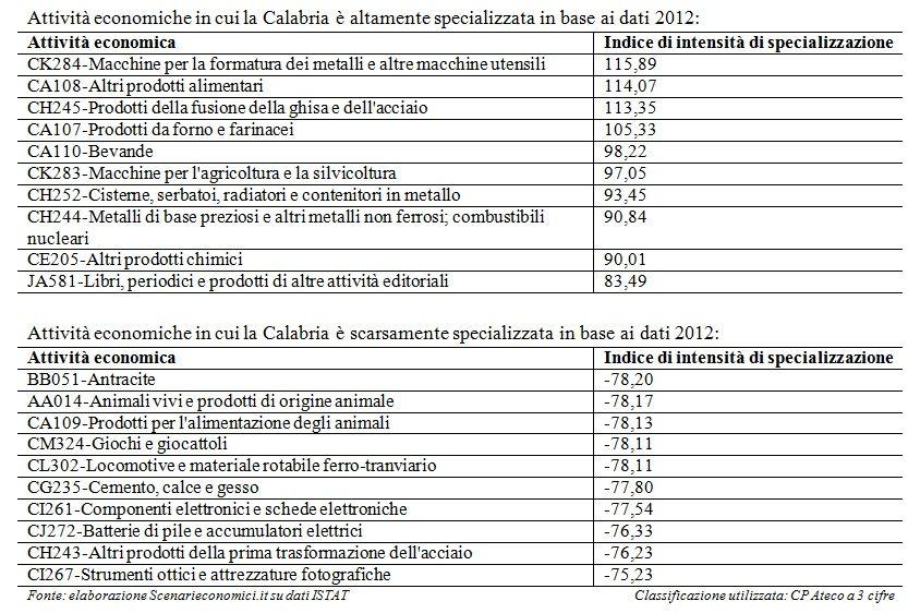 Specializzazione Calabria