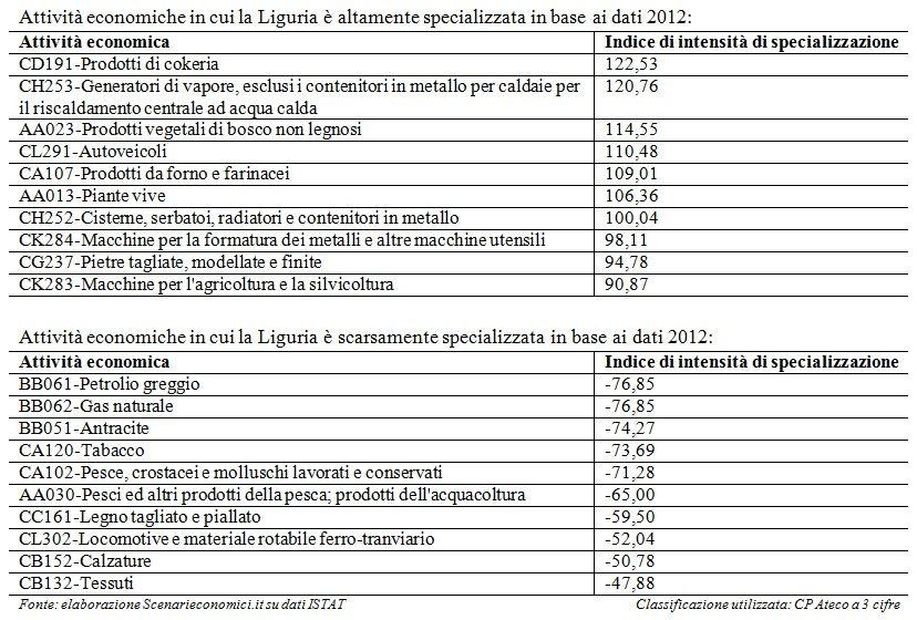 Specializzazione Liguria