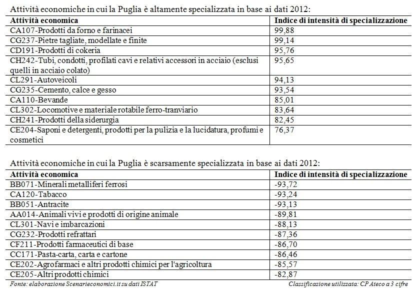 Specializzazione Puglia