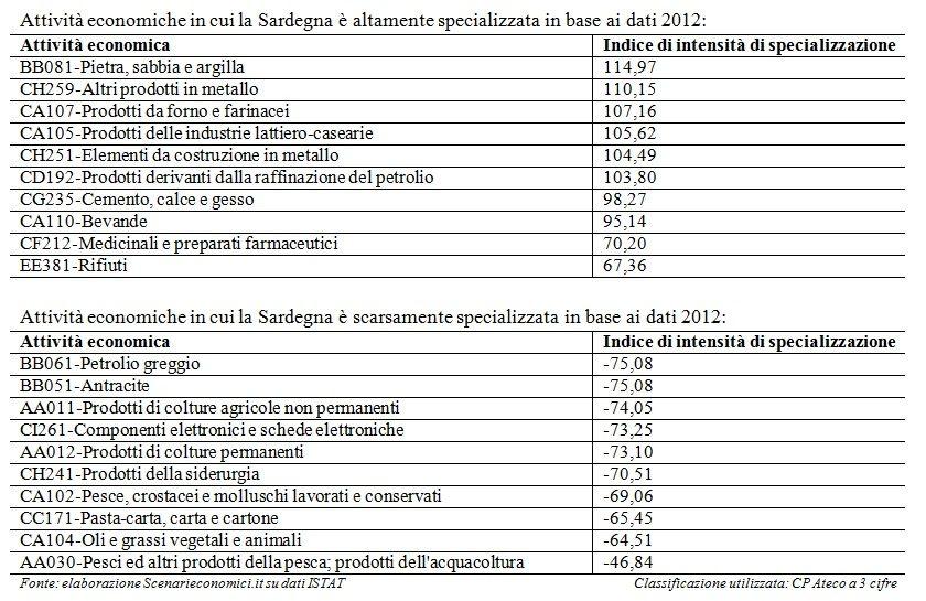 Specializzazione Sardegna