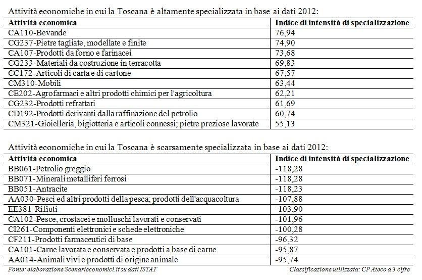 Specializzazione Toscana