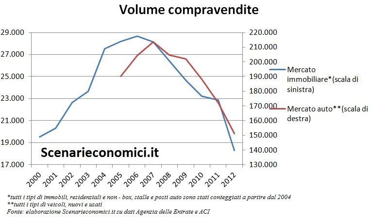 Volume compravendite Calabria