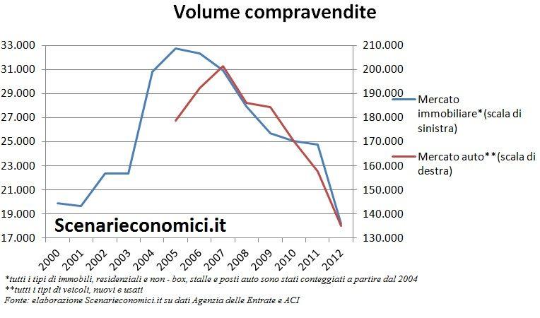 Volume compravendite Sardegna