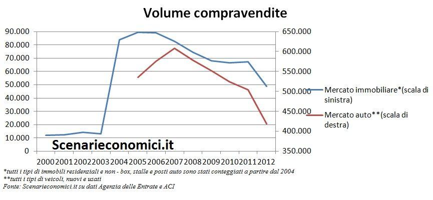 Volume compravendite Sicilia