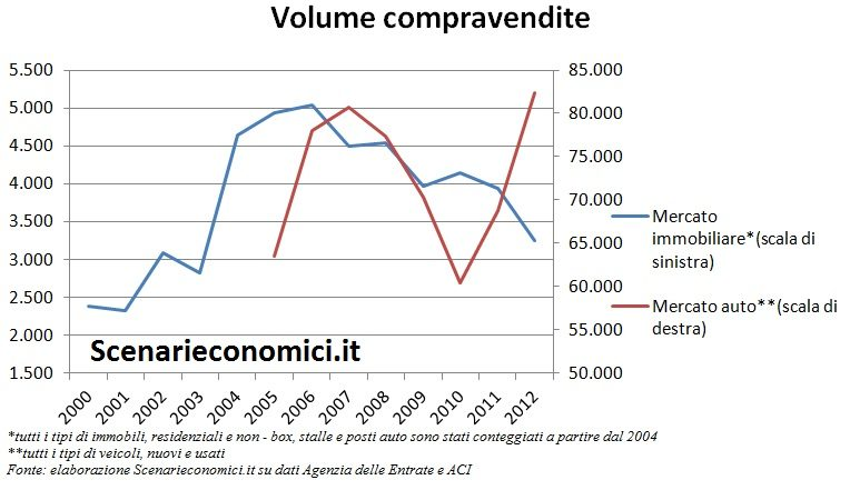 Volume compravendite Valle d'Aosta