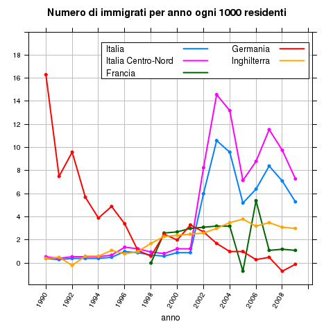 eumigr-net-migration-rate
