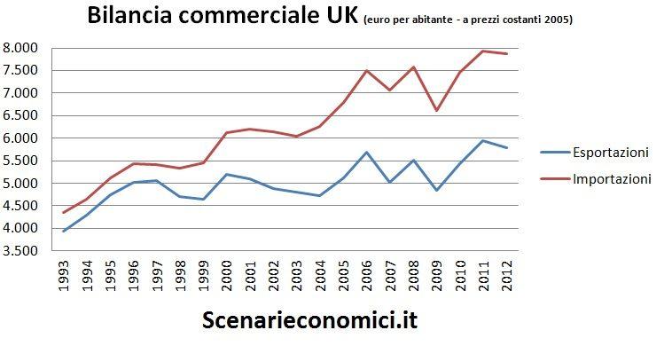 Bilancia commerciale UK
