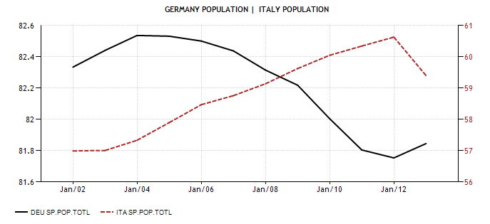 Germany ITA 2001-13 Population - Actual Value - Historical Data - Forecast
