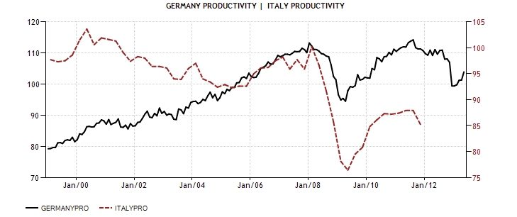 ITA GER CPI Productivity index 1999