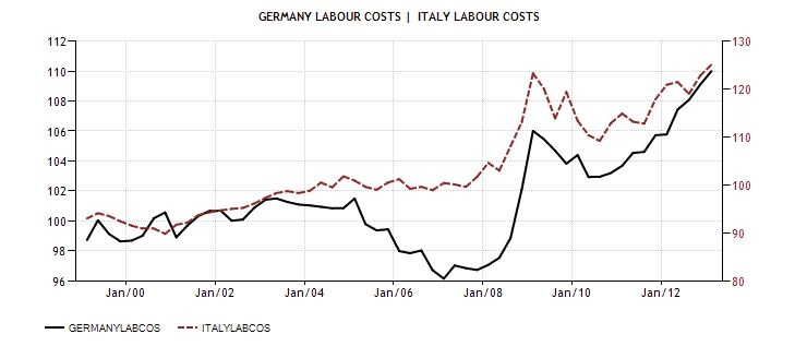 ITA GER laboru costs 1999