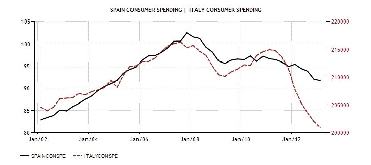ITA SPA Consumer spending