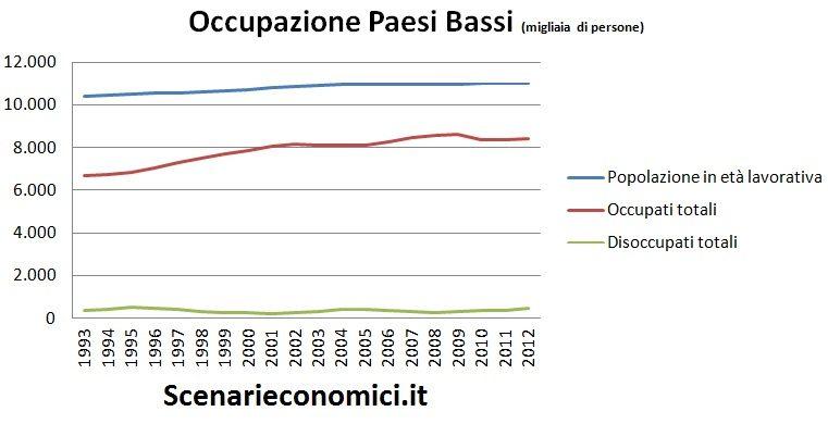 Occupazione PB