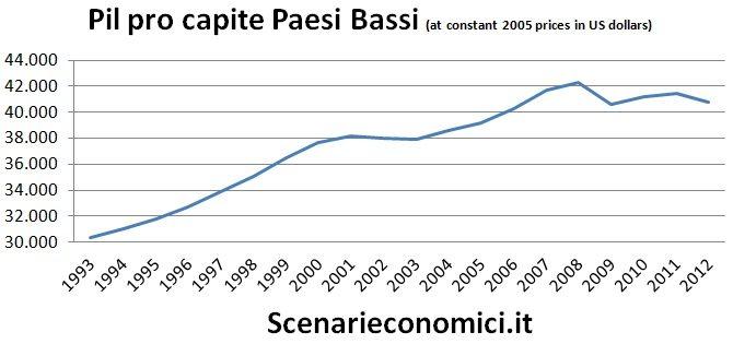 Pil pro capite PB